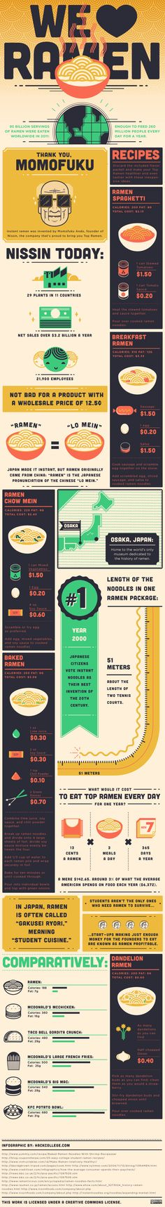 Everything you ever wanted to know about Ramen noodles: Infographic                                                        College students fascinated with the incredible, edible noodles share the history, the finances — cheap! — and even a few healthy recipes