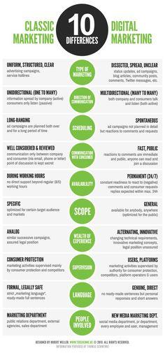 Marketing tradicional vs Marketing digital #infografía