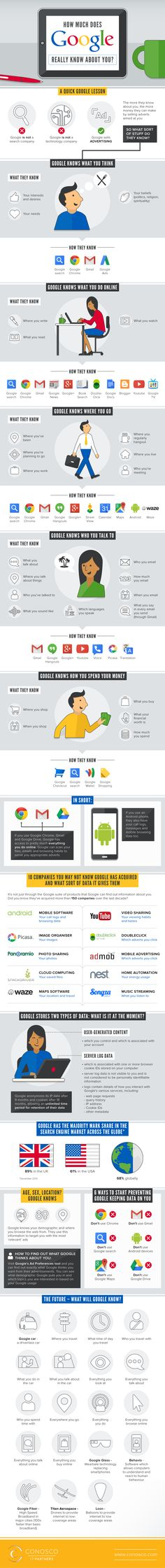 How Much Does Google Really Know About You? #infographic #Google #Data
