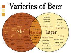Variedades de Cerveza - Beer Varieties