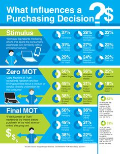 What Influences A Purchase Decision [infographic