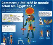 Comment a été créé le monde selon les Egyptiens ? - Le Petit Quotidien, le seul site d'information quotidienne pour les 6 - 10 ans !
