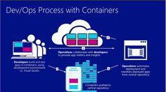 Container DevOps