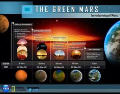 Terraforming of Mars (via The Mars Society)