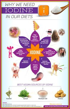 Why is iodine needed?