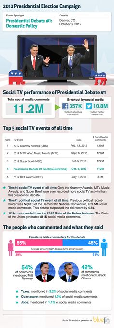 This first of three 2012 presidential debates generated 11.2M social media comments across Twitter and public Facebook. That's more than all three nights of the Republican and Democratic conventions combined (7.0M).