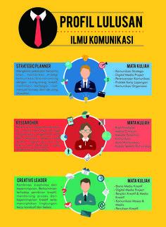 Infografis Profil Lulusan Ilmu Komunikasi -Tugas Komunikasi Visual- -Flat Design-  design by Iklima Musyarofah