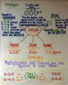 The Hanleys: Grade Math- division Anchor Charts/Posters Division Anchor Chart, Math Division, Math Charts, Math Anchor Charts, Math Strategies, Math Resources, Division Strategies, Math Poster, Fourth Grade Math