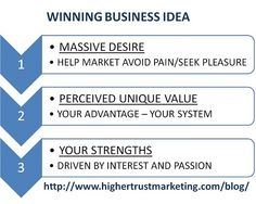 3 Step method to uncover your winning business idea - if your desire is to start your first (or next) online business - you want to come up with an idea that is both commercially hot, but also aligns with your strengths.  Use this system to help you decide on your business idea