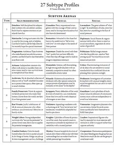 Multiple Enneagram Subtypes/Instincts 27-type chart with titles