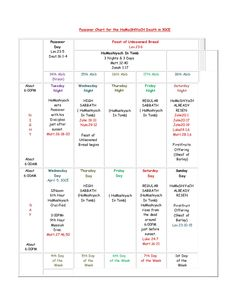 PASSOVER CHART (2015) for the NATION OF Y'ISHRA'AL  according to SCRIPTURE  (31/1/4/2015) by KeiYAH via slideshare