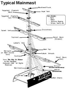 Mainmast Diagram