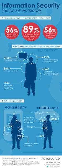 Information Security - are there enough professionals? You can outsource to an…