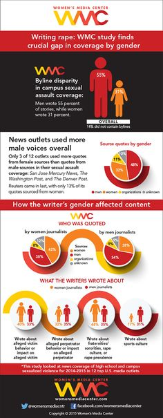 Writing Rape: Women's Media Center study finds crucial gap in coverage by gender
