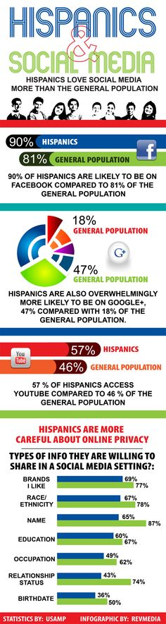 Hispanos  & Social Media #infografias