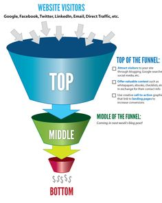 Building an Inbound Marketing Funnel, Part 1. Good stuff from Brown Advertising.