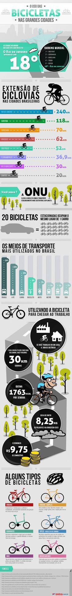 Infografico do uso das bicicletas nas grandes cidades por Extra.com.br