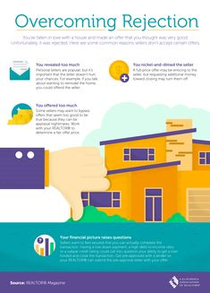 mortgage tips,mortgage facts,mortgage terms,mortgage process Good Credit Score, Mortgage Tips, California Real Estate, Time Of Your Life, Real Estate News, Real Estate Marketing, Falling In Love, Thinking Of You, Infographic