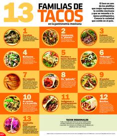En la #InfografíaNotimex, te presentamos 13 diferentes tipos de #tacos, ¿cuál es tu favorito?