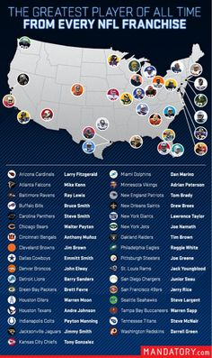 NFL's greatest player from each team