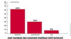 K nejčastějším prohřeškům při zateplování patří špatně volená tloušťka izolace– Novinky.cz