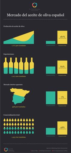 Las exportaciones del aceite de oliva español se duplican Marketing, Olive Oil, Spanish, Olives, Olive Tree, Getting To Know, Spanish Language