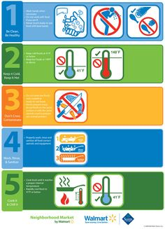 Food Safety Temperature Poster | Walmart.com - Food Safety - Food & Recipe Center