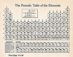 Periodic table of elements vintage poster image collections astrological map zodiac chart black and white astrology print astrological map zodiac chart black and white urtaz Gallery