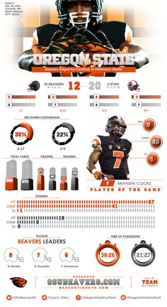 Oregon State Football's Postgame Infographic after loss to Stanford Oregon State Beavers Football, Beaver Fever, Game Pass, Sports Graphics, Information Design, College Football, Athlete, Infographics, Display