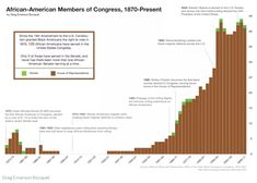 Since the 15th Amendment to the U.S. Constitution granted Black Americans the right to vote in 1870, 125 African-Americans have served in the United States Congress. Only 6 of those have served in the Senate, ad never has there been more than one African-American Senator serving at a time.  Source: Greg Emerson Bocquet