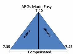 Compensated ABG triangle
