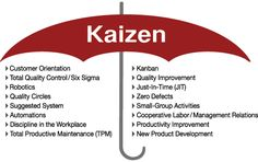 Kaizen refers to any activities that improve all business functions or processes and involves every employee from the CEO to the assembly line workers. Visual Management, Supply Chain Management, Change Management, Business Management, Project Management, Business Planning, Kaizen, Lean Six Sigma, Total Productive Maintenance