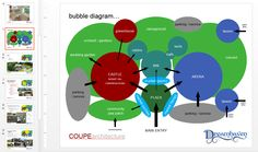 Last week I promised to share some of the exciting progress on the park front. While I intend to elaborate in a blog note, I wanted to share our first draft of a bubble diagram for the park with you all. 2/10/2015 Bubble Diagram, Castle Project, Urban Design Concept, 5 Year Plan, Cabin Wedding, Architecture Diagrams, Event Venues, Landscape Design, Bubbles