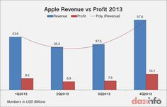 Apple inc. (AAPL) reported record earnings in 2013 with best iPhone and iPad sales. Mobile Smartphone, Apple Inc, Best Iphone, Wellness
