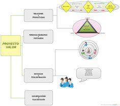 Apartados de análisis fundamental, para mejorar las relaciones que mantenemos