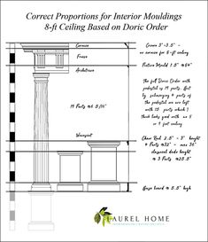 best proportions for Interior mouldings 8-ft Ceiling Based on Doric Order