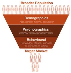 Profiling Funnel from Demographics to Psychographics Social Media Marketing Manager, Content Marketing Strategy, Marketing Plan, Sales And Marketing, Business Marketing, Internet Marketing, Mobile Marketing, Affiliate Marketing, Coaching