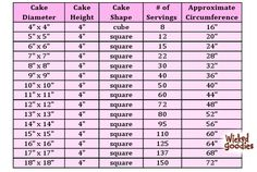 ~Cake Servings Chart for Square Cakes by Wicked-Goodies~ Cake Serving Guide, Cake Serving Chart, Wedding Cake Guide, Square Wedding Cakes, Wedding Ideas, Cake Portions, Cake Servings, Square Cake Pans, Square Cakes
