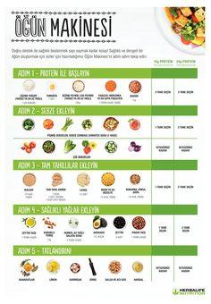 myHerbalife.com   Motivasyonel İçerikler Herbalife, Yogurt, Protein, Remedies, Health Fitness, Fruit, Healthy, Tips, Food