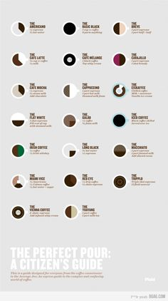 the perfect cup infographic. for the barista in all of us Coffee Type, I Love Coffee, Real Coffee, Irish Coffee, Iced Coffee, Coffee Mugs, Cup Of Coffee, Cuban Coffee, Sunday Coffee