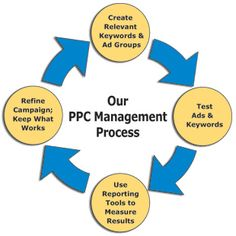 As a company renowned for our technical SEO software, you might expect we have a very data-led approach to PPC – and you'd be right! Need help? Contact Chicago SEO Lyfe at for digital marketing, web design, graphic design, and social media management. Advertising Plan, Pay Per Click Advertising, Advertising Services, Text Message Marketing, Small Business Trends, Local Seo Services, Seo Consultant, Seo Agency, Seo Company