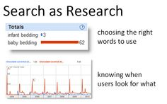 search as research to determine what users are looking for, where, and with what keywords