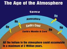 Diagram of helium escaping from the rocks into the atmosphere, but little escaping into space Creation Ministries International, The Rock, Evolution, Rocks, Old Things, Diagram, Earth, Education, Space