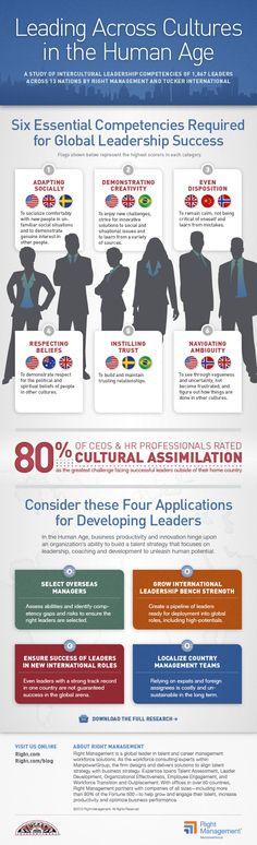Infographie ManpowerGroup : 6 compétences-clés des leaders de l'international - les Français dépassés ? / Infographic : Leading accross cultures in the Human age