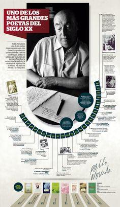 Infografía Pablo Neruda