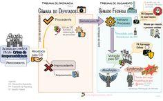 Mapa Mental - Processo de Impeachment do Presidente da República por Crime de Responsabilidade