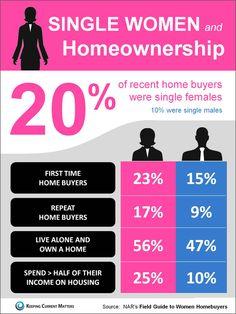single women home ownership statistics