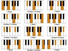 It is very important to take piano lessons in order to play the piano. You have to learn to read piano music if you plan to be a serious piano player. If you try to look into history, you will notice that most of the great piano p Piano Songs, Piano Sheet Music, Piano Chord, Piano Lessons, Music Lessons, Accord Piano, The Piano, Piano Teaching, Learning Piano
