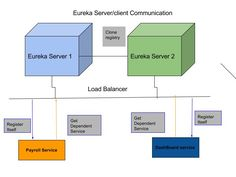 Make & Know Java: Microservice:spring cloud Eureka Server Configuration #microservice #Dzone #java  please Share or Retweet if you like the post.