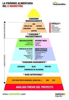 3 pirámides que nos ayudan a entender mejor los medios sociales #infografia : 1. La pirámide alimentaria del emarketing